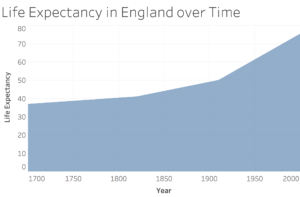 A chart showing the rise of life expectancy in England, from 37 in 1700 to 77 in the early 2000s.